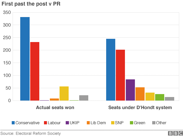 Proportional Representation - General Election 2015