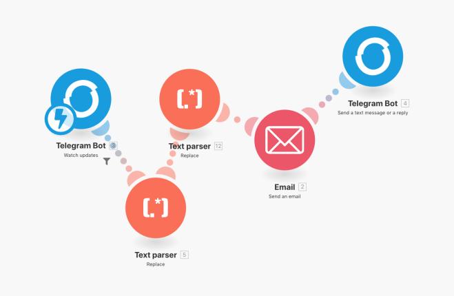 Integromat Telegram Bot Things